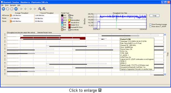 FTS4BT Bluetooth Protocol Analyzer & Packet Sniffer