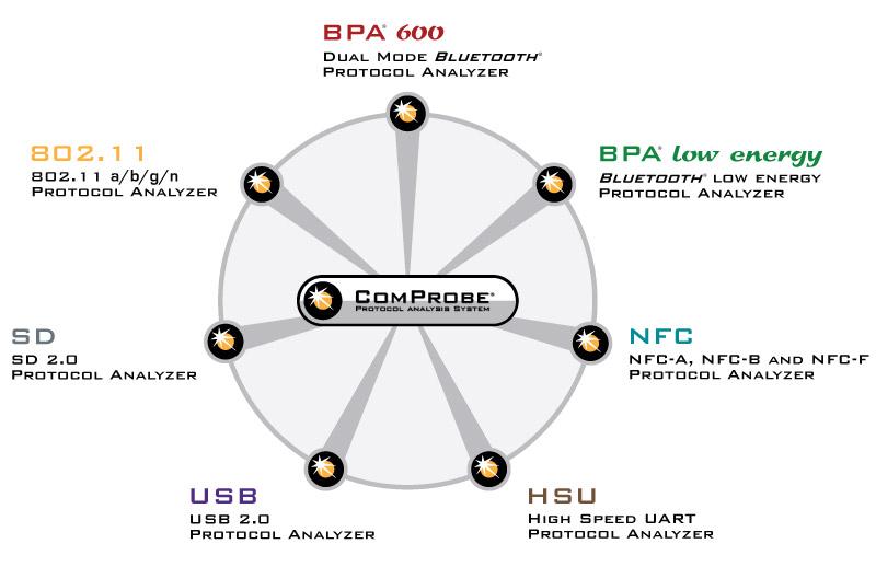 Frontline SD Protocol Analyzer - CPAS