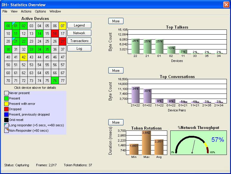Data Highway Plus Wiring | Dh Analyzer In Netdecoder Sniff Analyze Debug And Troubleshoot