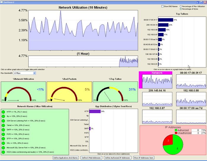 Ethernet Dashboard View