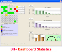 Data Highway Plus Dashboard Statistics