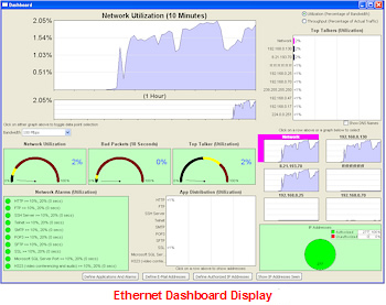 Ethernet Dashboard Display
