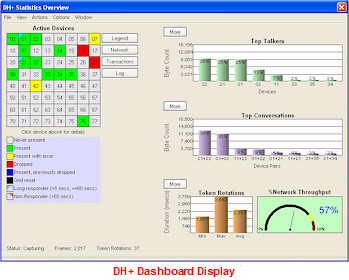 Data Highway Plus Dashboard Display