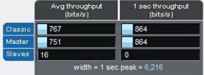 Bluetooth / Wi-Fi Coexistence View - Throughput Indicators