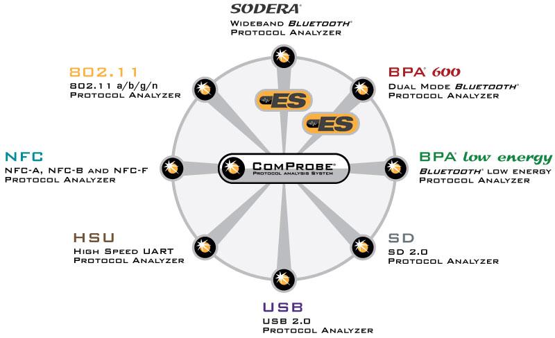 Frontline Sodera Wideband Bluetooth Protocol Analyzer - Software